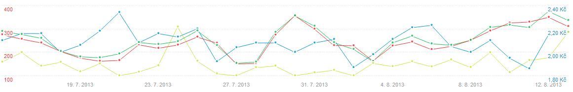 graf sklik