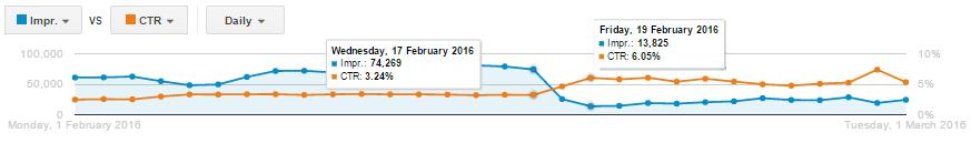 Graf z náhodného účtu: vyjadřující změnu (před a po) ve statistikách CTR, počtu zobrazení